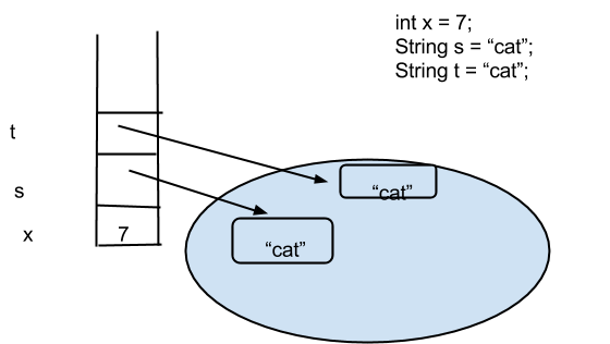 Diagram that shows how strings are represented in data like objects despite their declaration like primitives