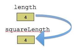 Example diagram of more complex variable aliasing
