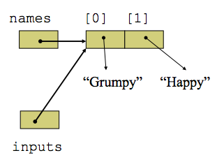 Example diagram of variable aliasing for above code