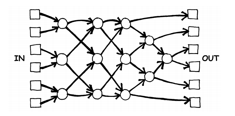 A diagram of the sorting network that will be drawn for the activity