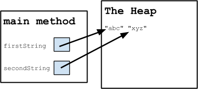 An illustration of the relationship between two strings in the main method and The Heap.