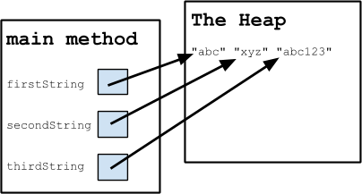 An illustration of the relationship between three strings in the main method and The Heap.