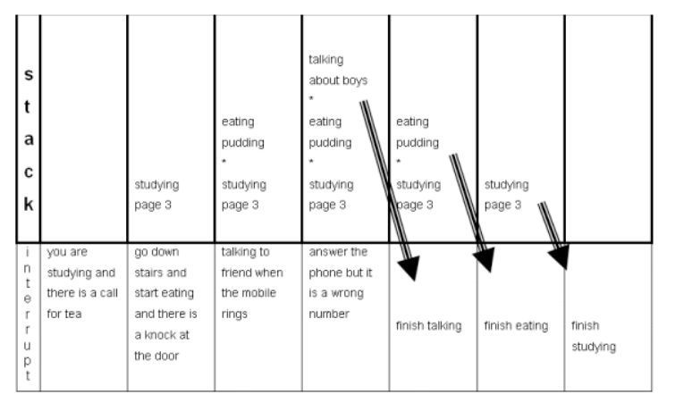 A diagram illustrating the growth of the student's 'stack' of tasks following a variety of interruptions.